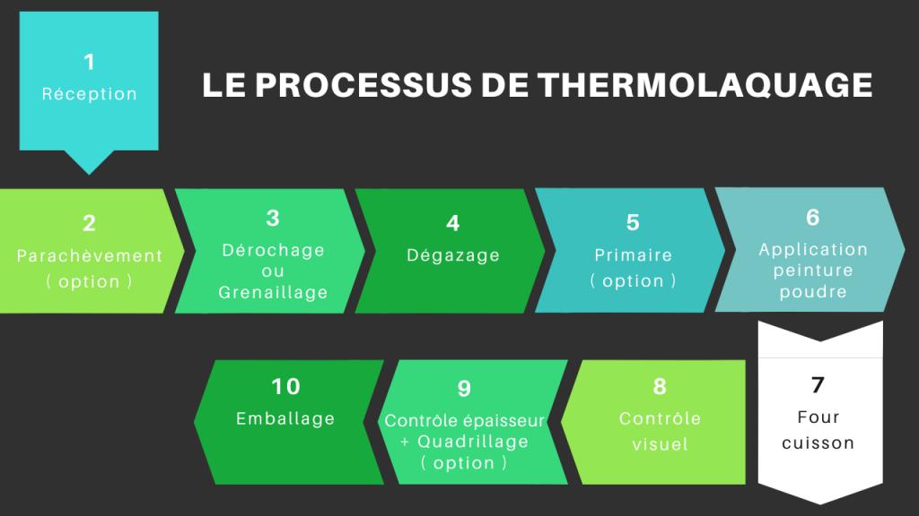 processus thermolaquage